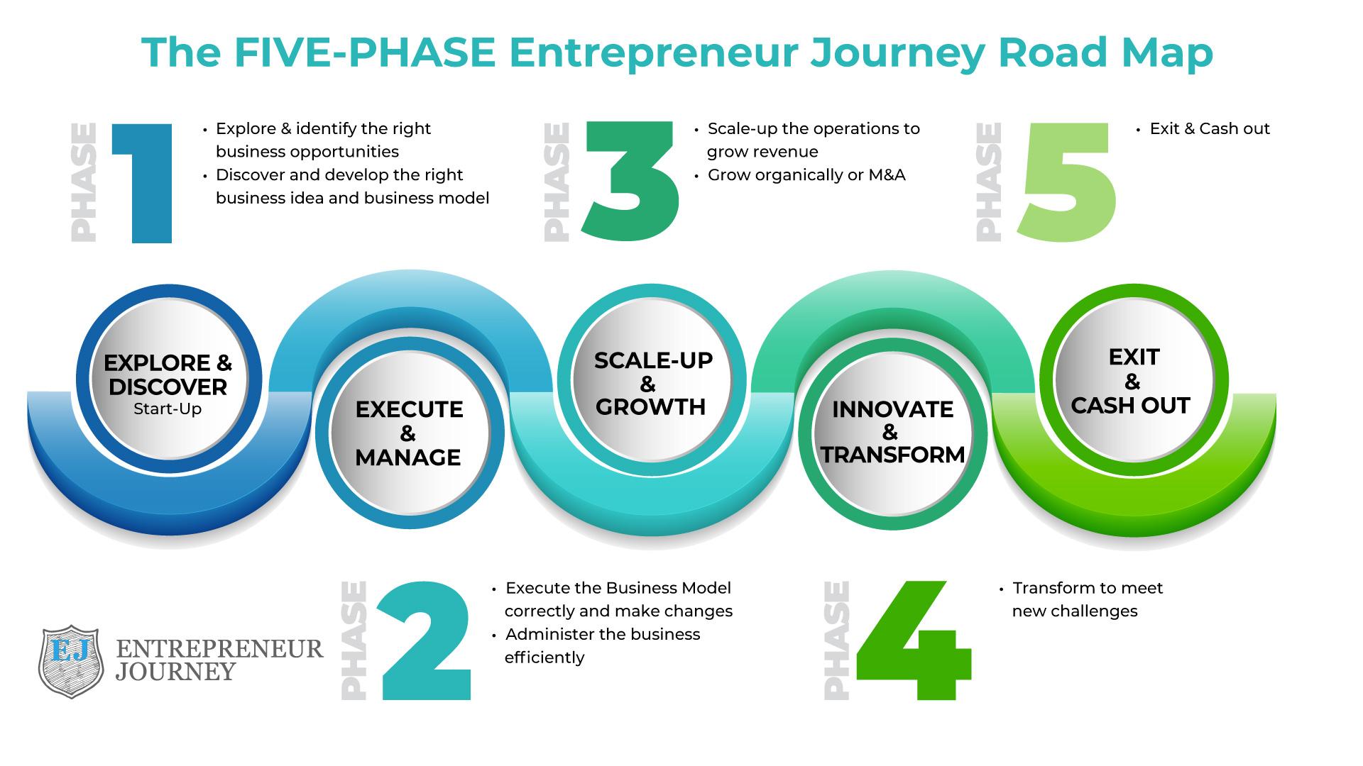 Phase-Chart-1